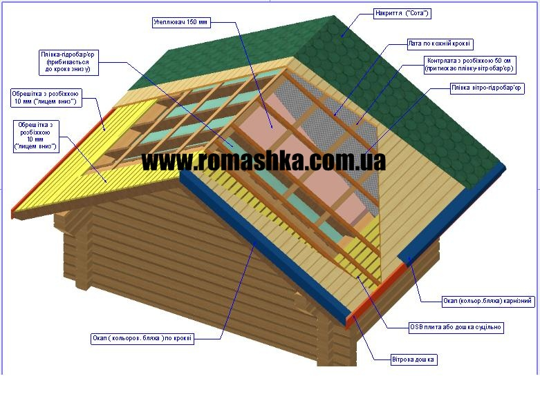 Roof structure. Arrangement structure of the roof wooden house.